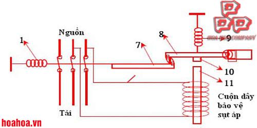 CB điện áp thấp